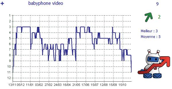 babyphone-video