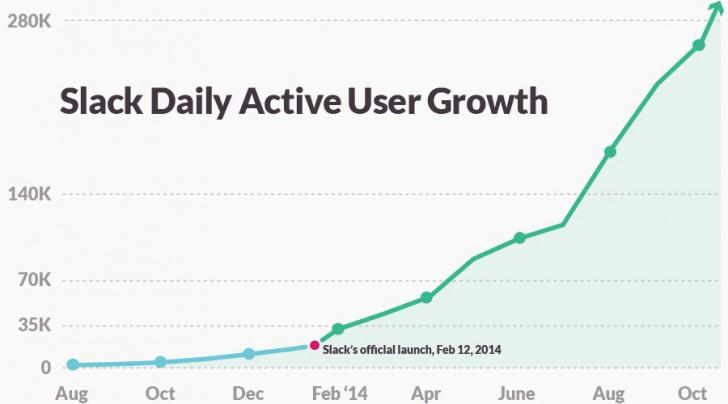 slack-growth-chart